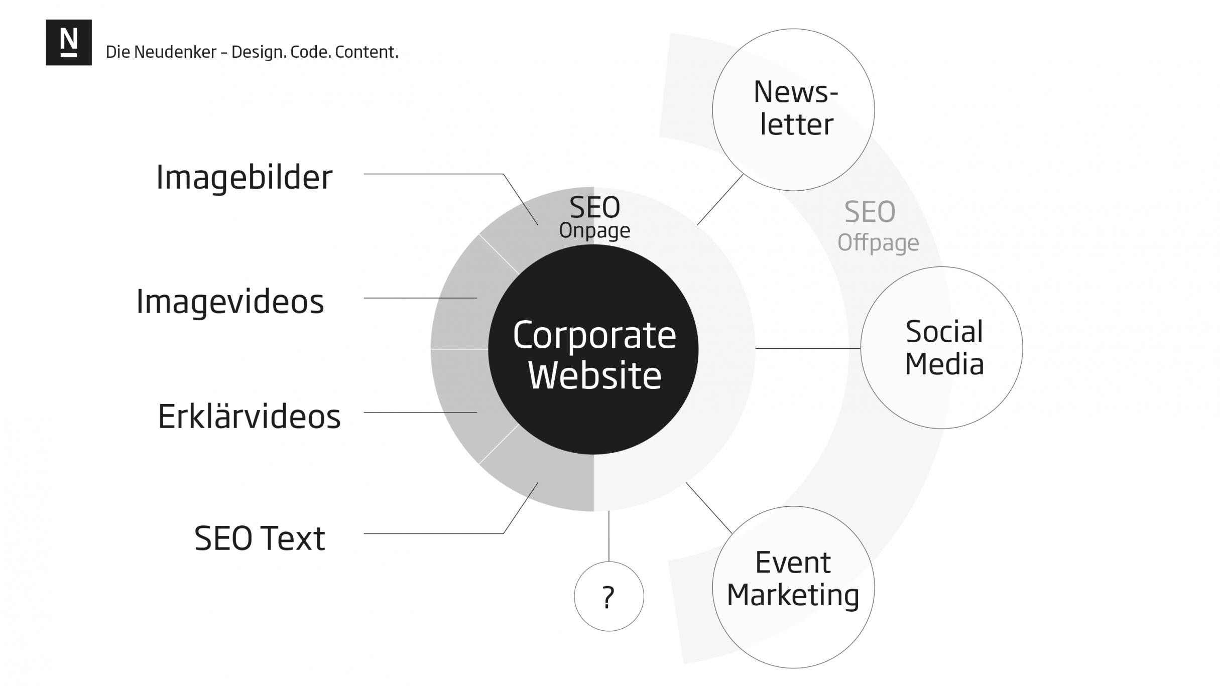 Infografik Webdesign einer Corporate Website: DIE NEUDENKER® Agentur, Darmstadt