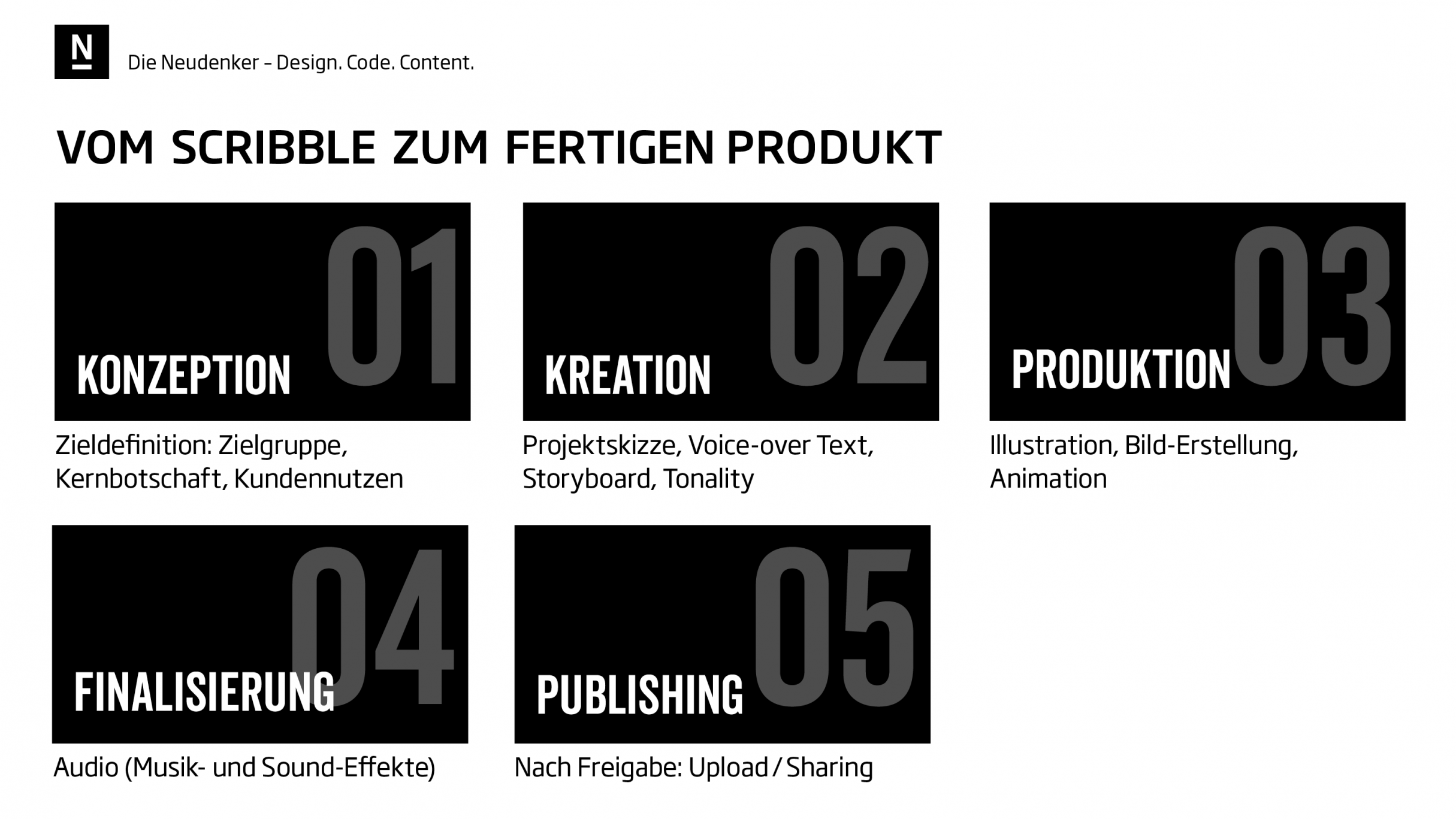 Arbeitsfolge von Motion Design: DIE NEUDENKER® Agentur, Darmstadt