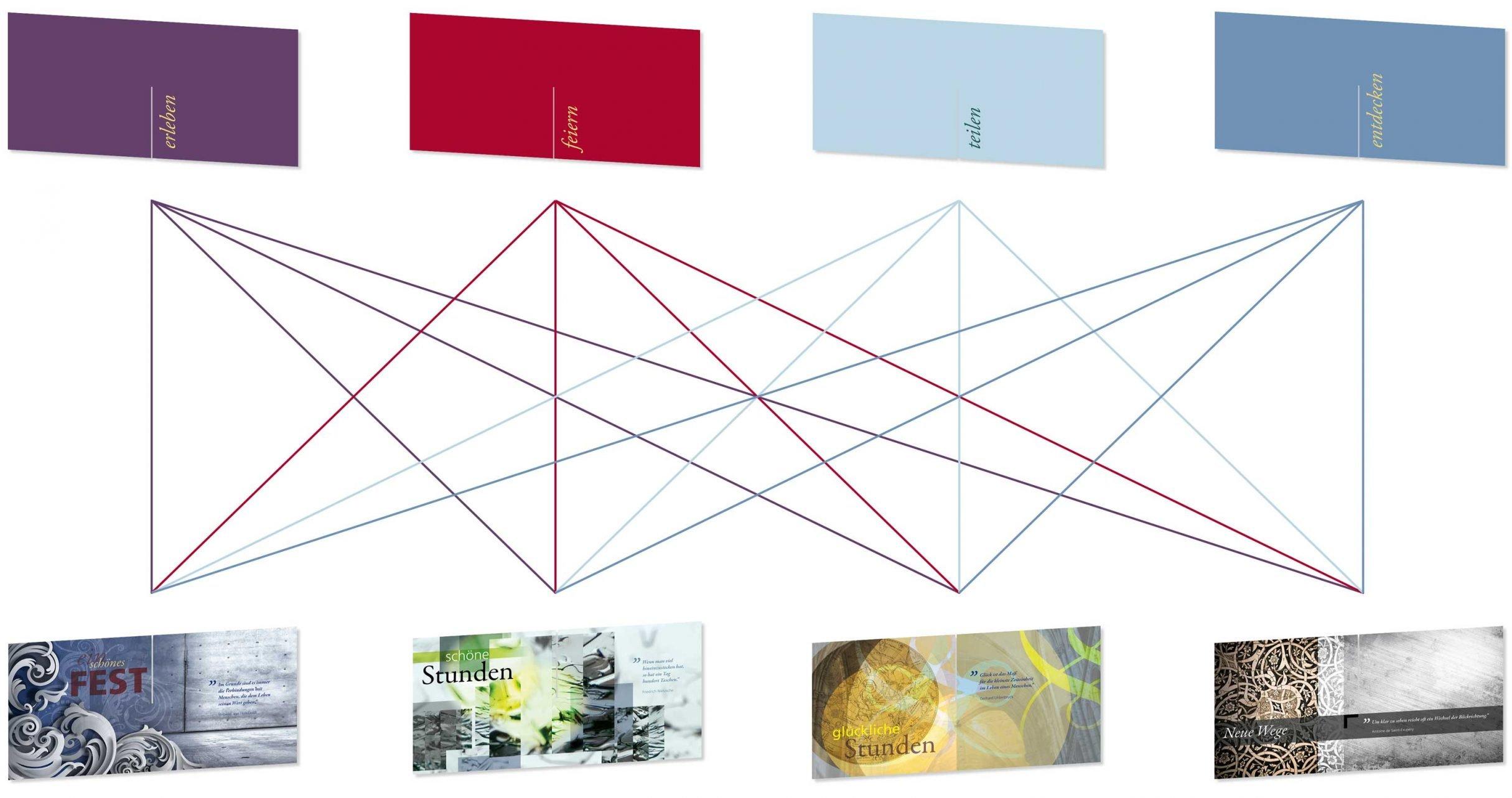 Cards-System-Design für cadventure: DIE NEUDENKER® Agentur, Darmstadt