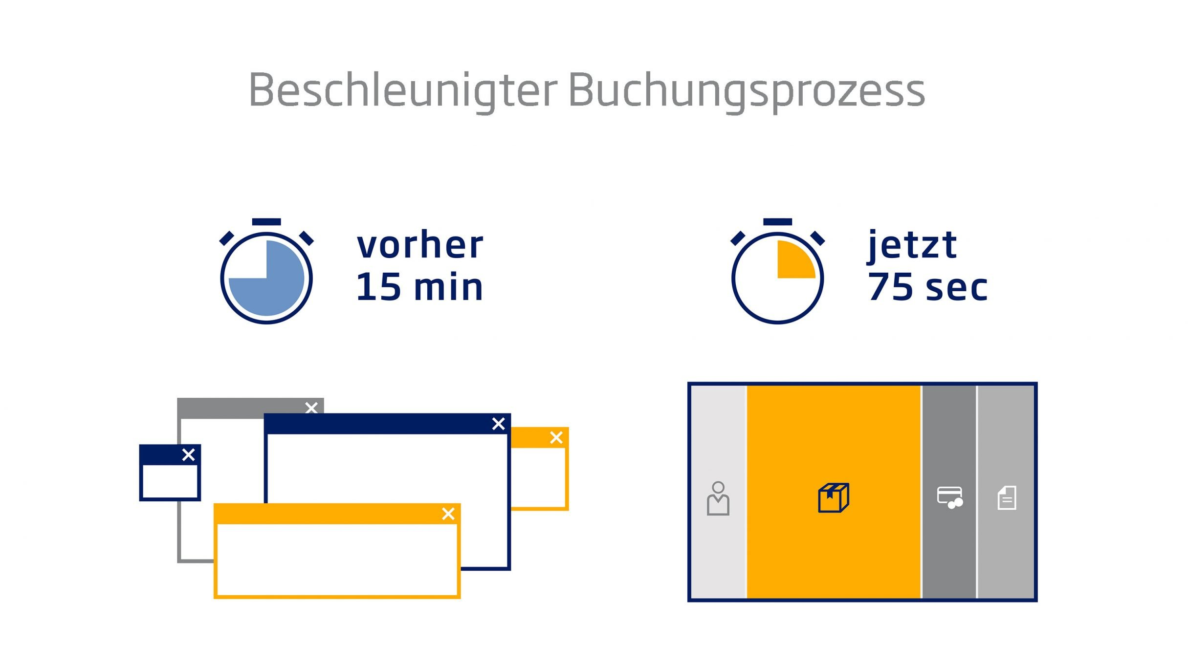 Online Buchungs- und Tracking-Logistik für time:matters: DIE NEUDENKER® Agentur, Darmstadt