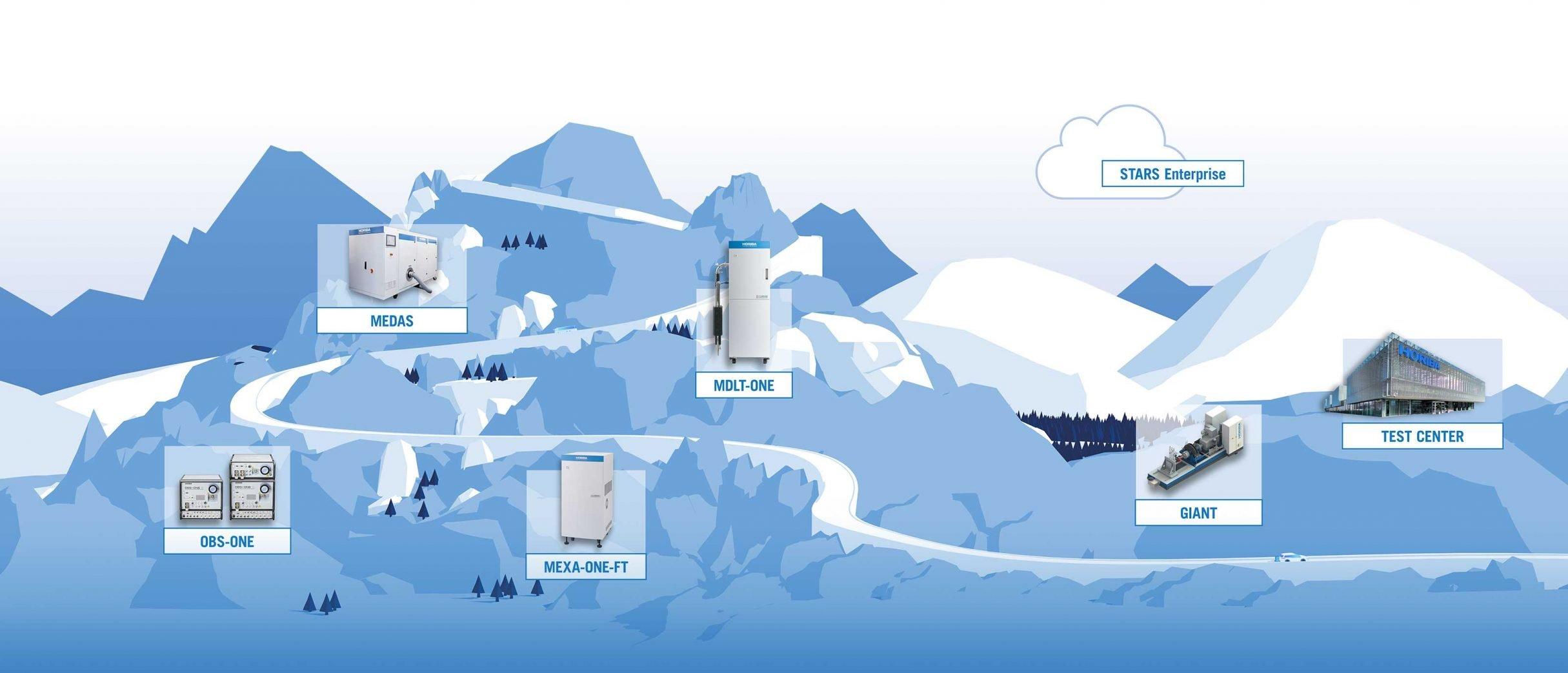 3D-Grafik einer Berglandschaft mit Automotive Test Systems Produkten für den Messe Flyer von HORIBA